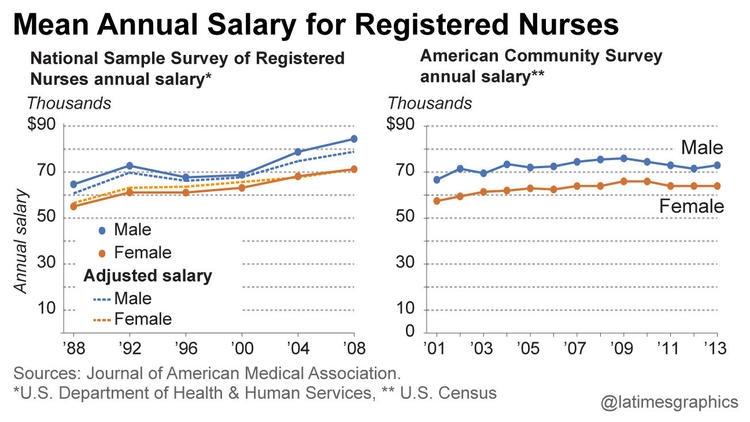 Stubborn Pay Gap Is Found in Nursing: Male nurses make