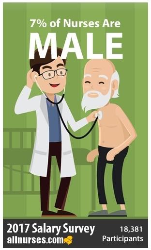 7-percent-nurses-are-male.jpg