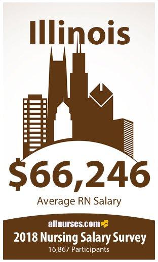 Illinois registered nurse salary
