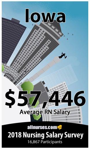 Iowa registered nurse salary