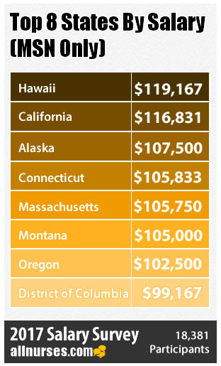 2017 Nursing Salaries by State, Degree, and License