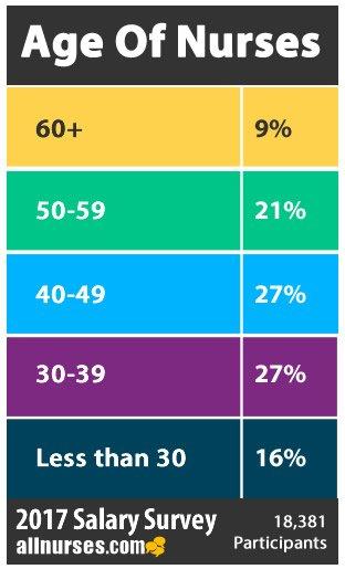 nurses-age-salary-survey.jpg