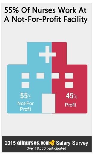 55percent-nurses-work-not-for-profit.jpg