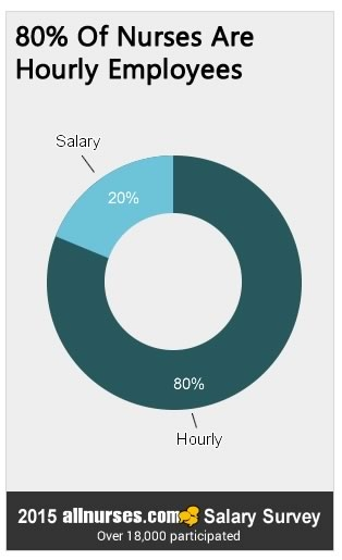 80percent-nurses-hourly-employee.jpg