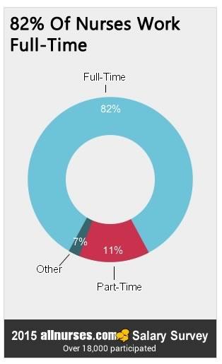 82percent-nurses-work-fulltime.jpg