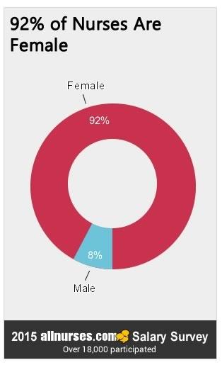 92percent-nurses-are-female.jpg