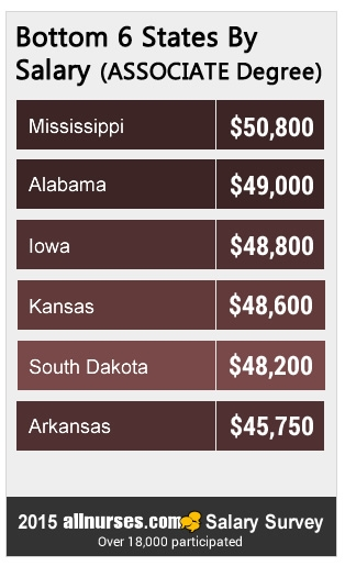 bottom-6-states-ASSOCIATE-salary.jpg