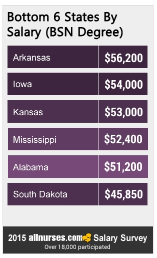 bottom-6-states-BSN-salary.jpg