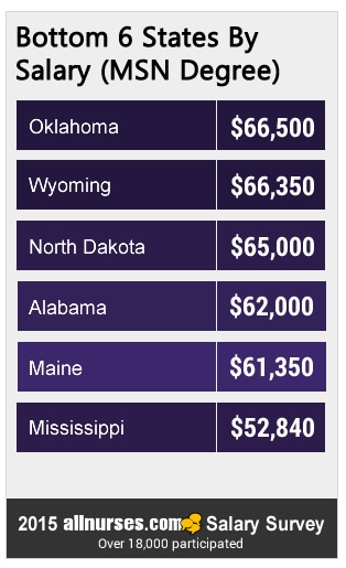 bottom-6-states-MSN-salary.jpg